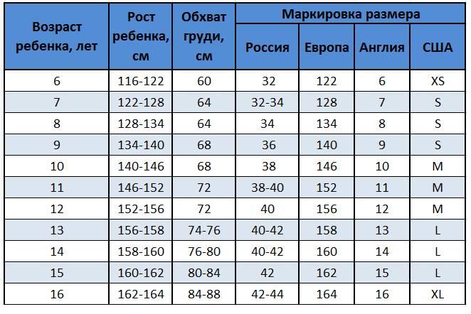 размеры одежды по возрасту таблица
