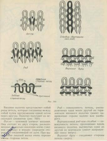 ТЕХНИКА провязывания петель в спицевых обозначениях